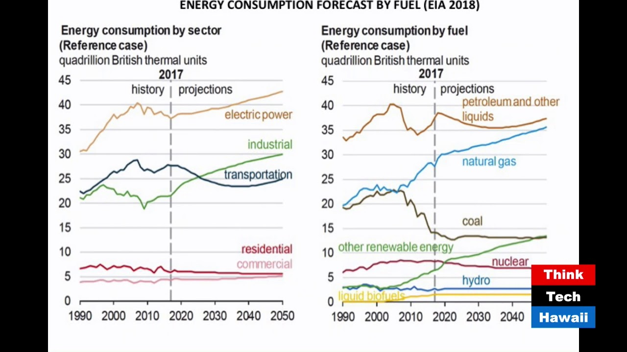 The Future of Solar Energy in the United States (Energy In America)